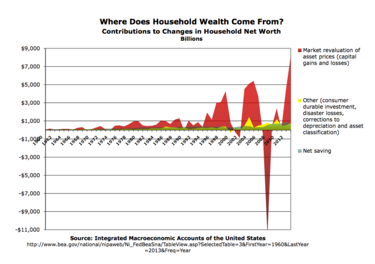 Where Does Household Wealth Come From?